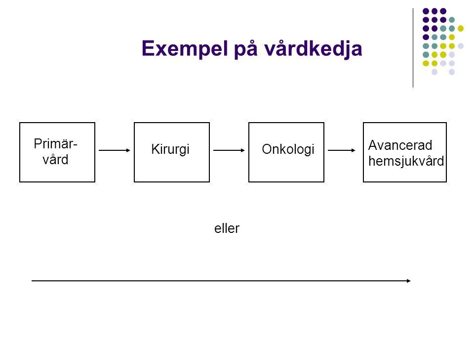 KirurgiOnkologi Avancerad hemsjukvård Exempel på vårdkedja eller Primär- vård
