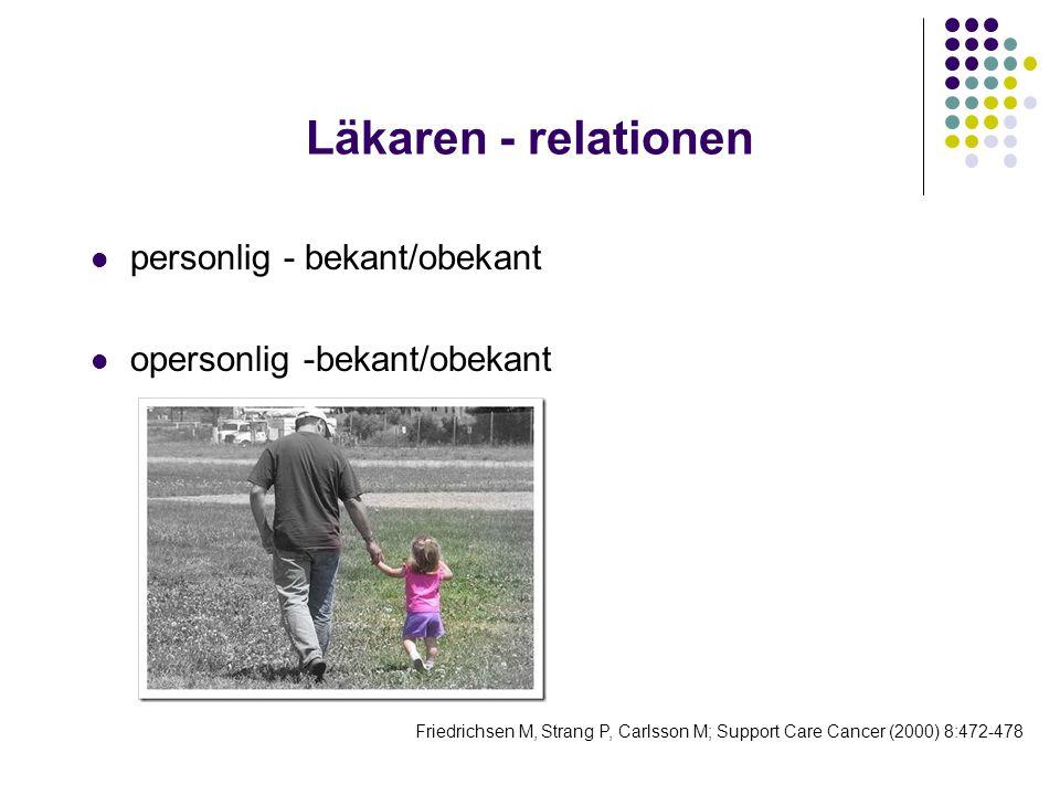 Läkaren - relationen  personlig - bekant/obekant  opersonlig -bekant/obekant Friedrichsen M, Strang P, Carlsson M; Support Care Cancer (2000) 8:472-
