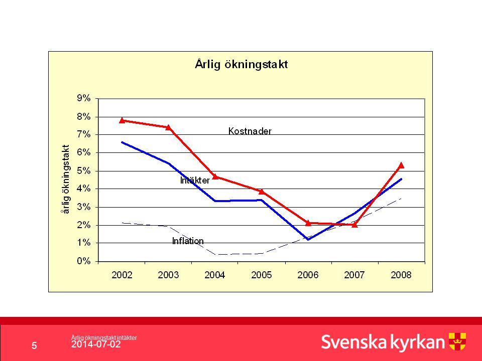 2014-07-02 5 Årlig ökningstakt intäkter