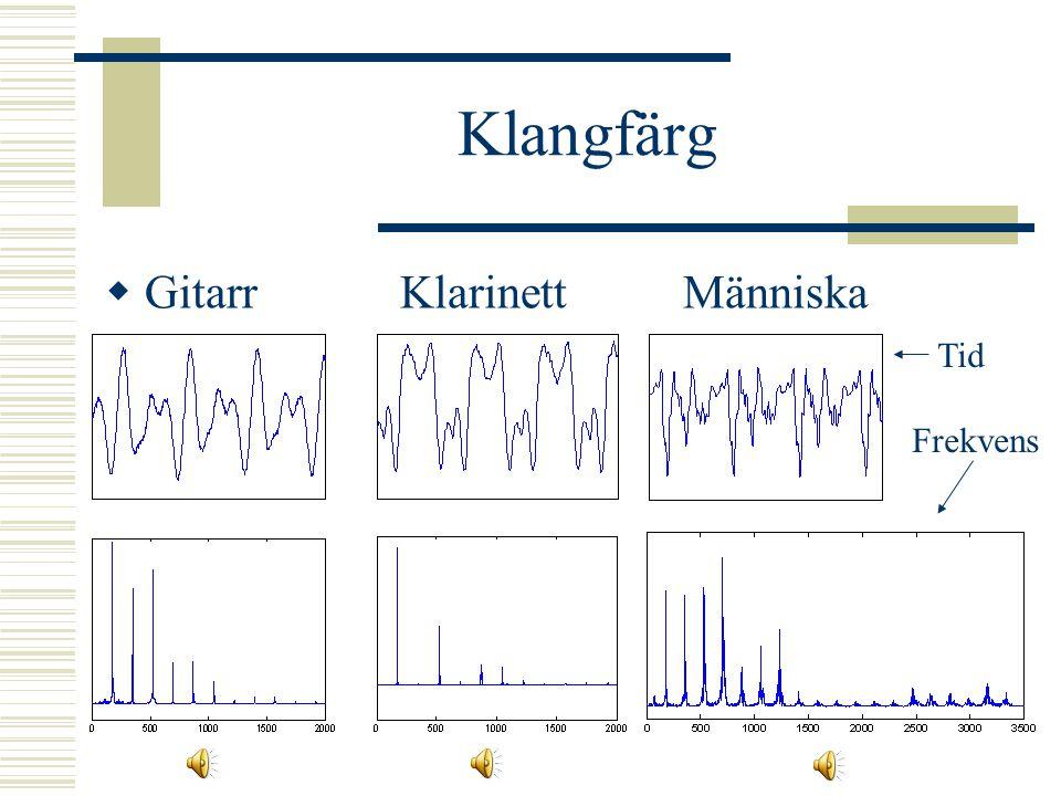 Tonhöjd och klang  Harmoniska övertoner – multiplar av grundtonen  Komplext ljud, t ex ett instrument  Grundton + harmoniska övertoner  Olika inst