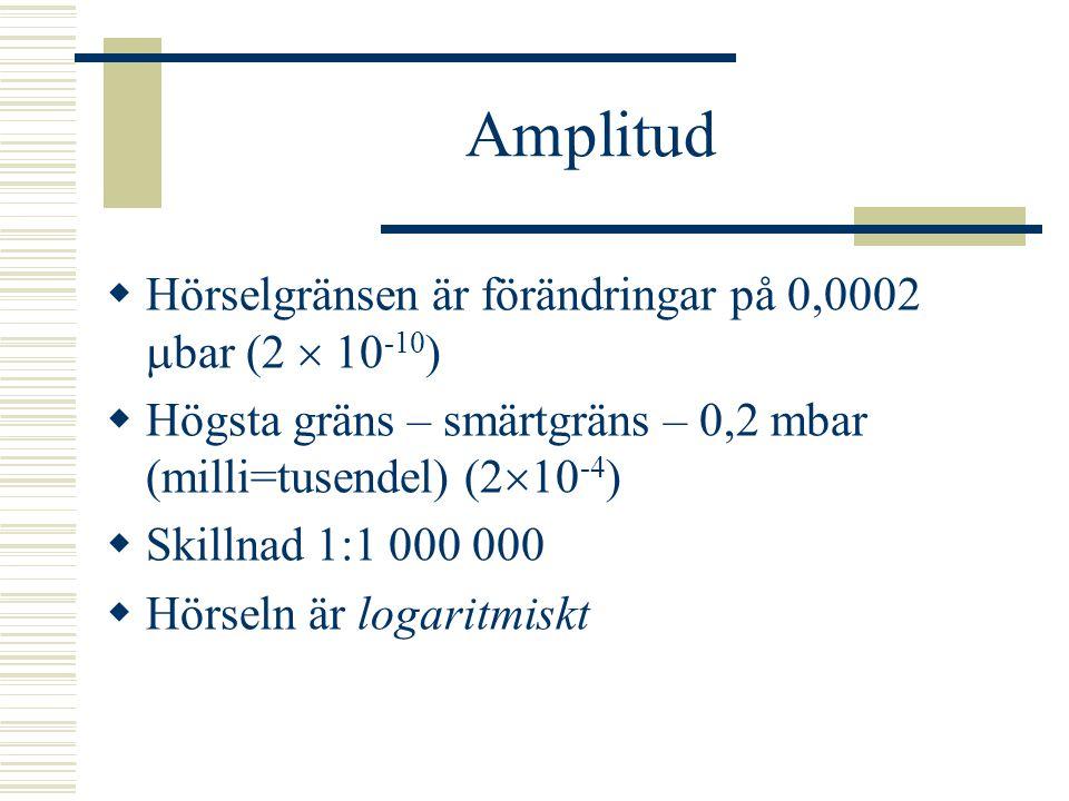 Amplitud  Volym – SPL (Sound Pressure Level)  Ljudtrycksnivå  Förändrat tryck på trumhinnan  Mäts som lufttryck, i bar  Normalt lufttryck ca 1 ba