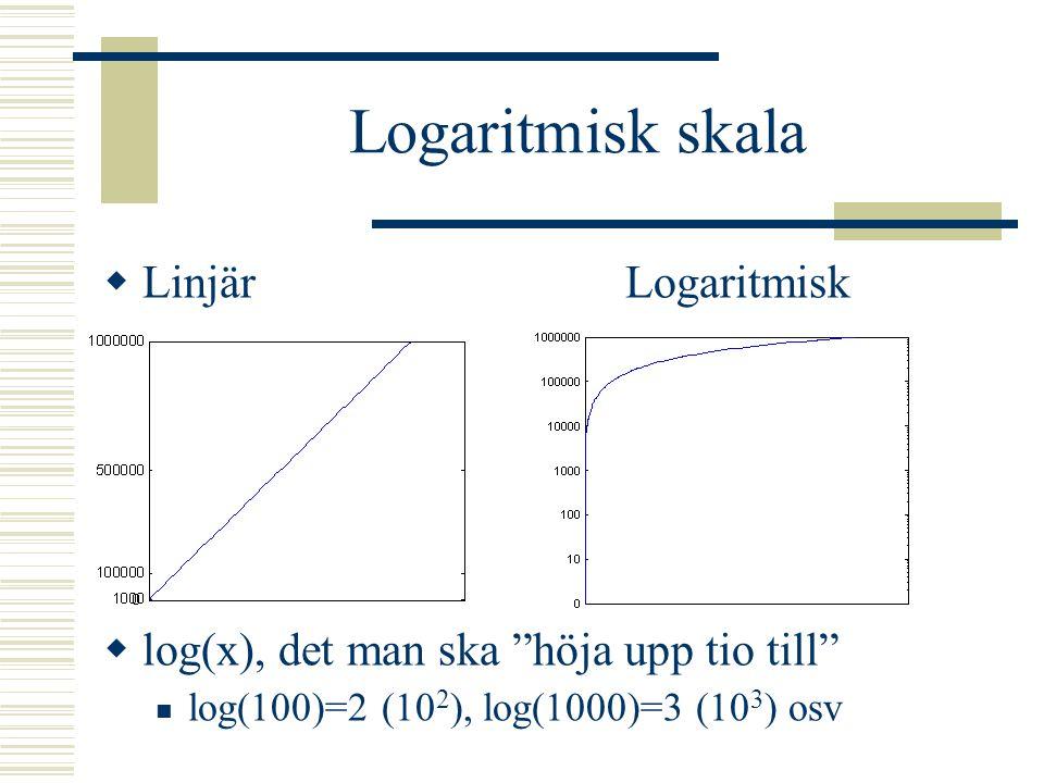 Amplitud  Hörselgränsen är förändringar på 0,0002  bar (2  10 -10 )  Högsta gräns – smärtgräns – 0,2 mbar (milli=tusendel) (2  10 -4 )  Skillnad