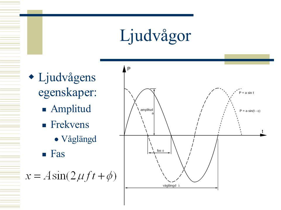 Tonhöjd  Upplevda tonhöjden är dock inte automatiskt lägsta frekvensen  Sågtandsvåg – grundton + alla övertoner  I bägge fallen nedan upplevs grundfrekvensen Sågtand 220 Hz Sågtand 220 Hz utan grundton Frekvens Tid