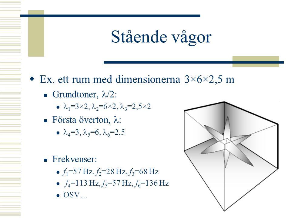"""Stående vågor  Beroende på rumsdimensionerna förstärks vissa frekvenser, med våglängder som """"passar"""" i rummet  /2   / 3 / 2 2 """