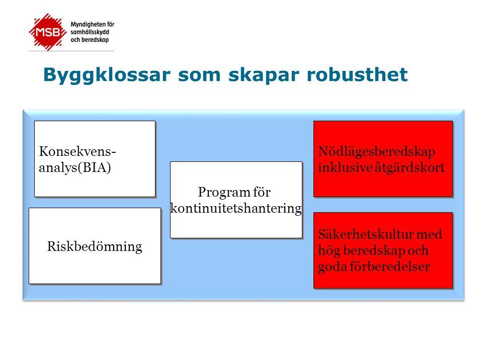 Byggklossar som skapar robusthet Konsekvens- analys(BIA) Konsekvens- analys(BIA) Nödlägesberedskap inklusive åtgärdskort Nödlägesberedskap inklusive å