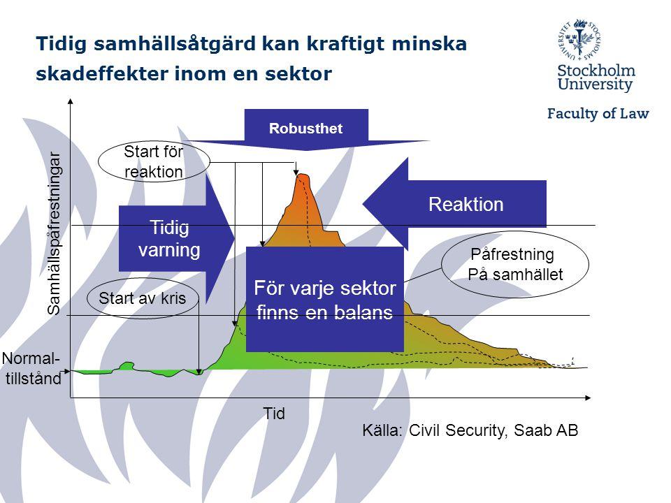 Samhällspåfrestningar Start för reaktion Tid Normal- tillstånd Start av kris Påfrestning På samhället Robusthet Tidig varning Reaktion För varje sekto
