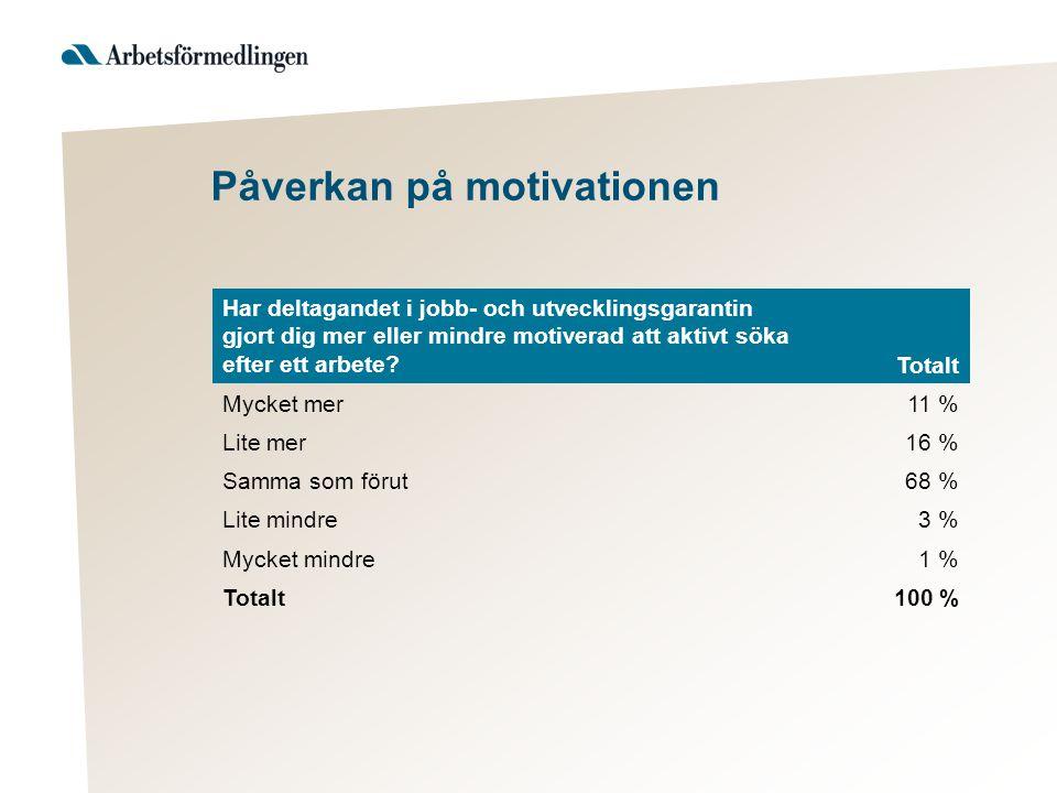 Påverkan på motivationen Har deltagandet i jobb- och utvecklingsgarantin gjort dig mer eller mindre motiverad att aktivt söka efter ett arbete?Totalt Mycket mer11 % Lite mer16 % Samma som förut68 % Lite mindre3 % Mycket mindre1 % Totalt 100 %