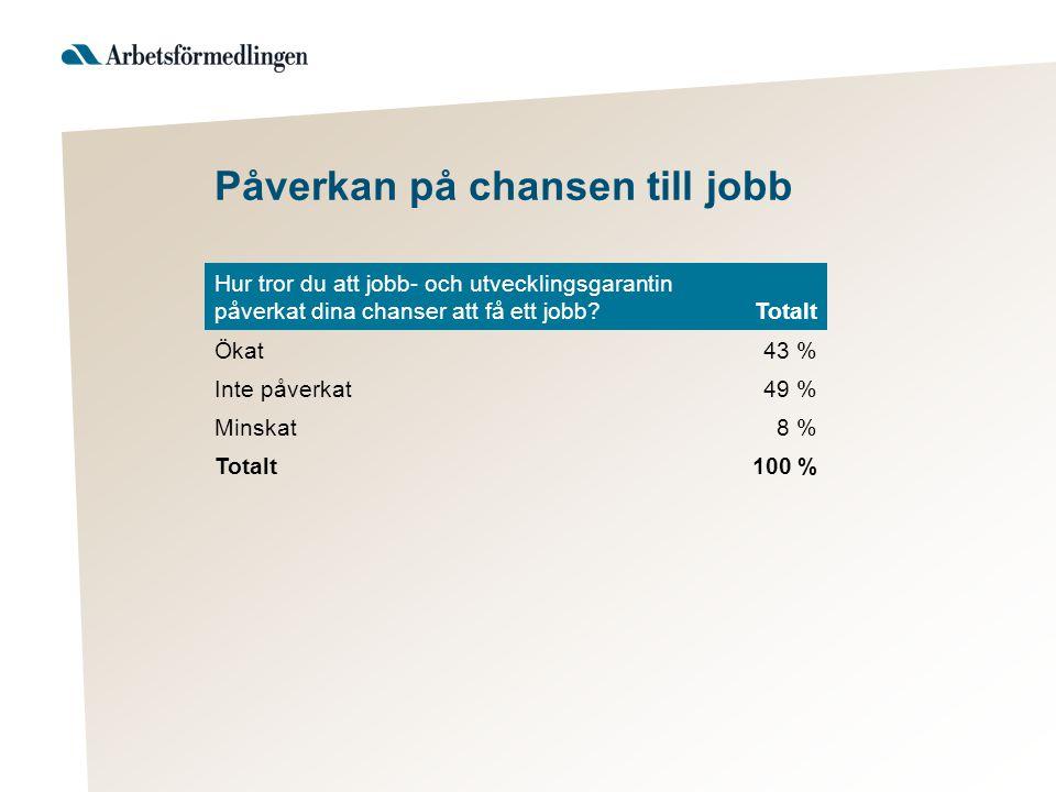 Påverkan på chansen till jobb Hur tror du att jobb- och utvecklingsgarantin påverkat dina chanser att få ett jobb?Totalt Ökat43 % Inte påverkat49 % Minskat8 % Totalt100 %