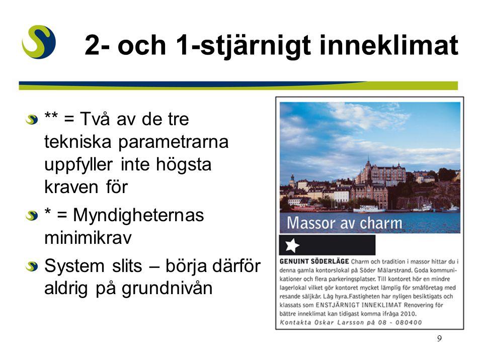 9 2- och 1-stjärnigt inneklimat ** = Två av de tre tekniska parametrarna uppfyller inte högsta kraven för * = Myndigheternas minimikrav System slits –