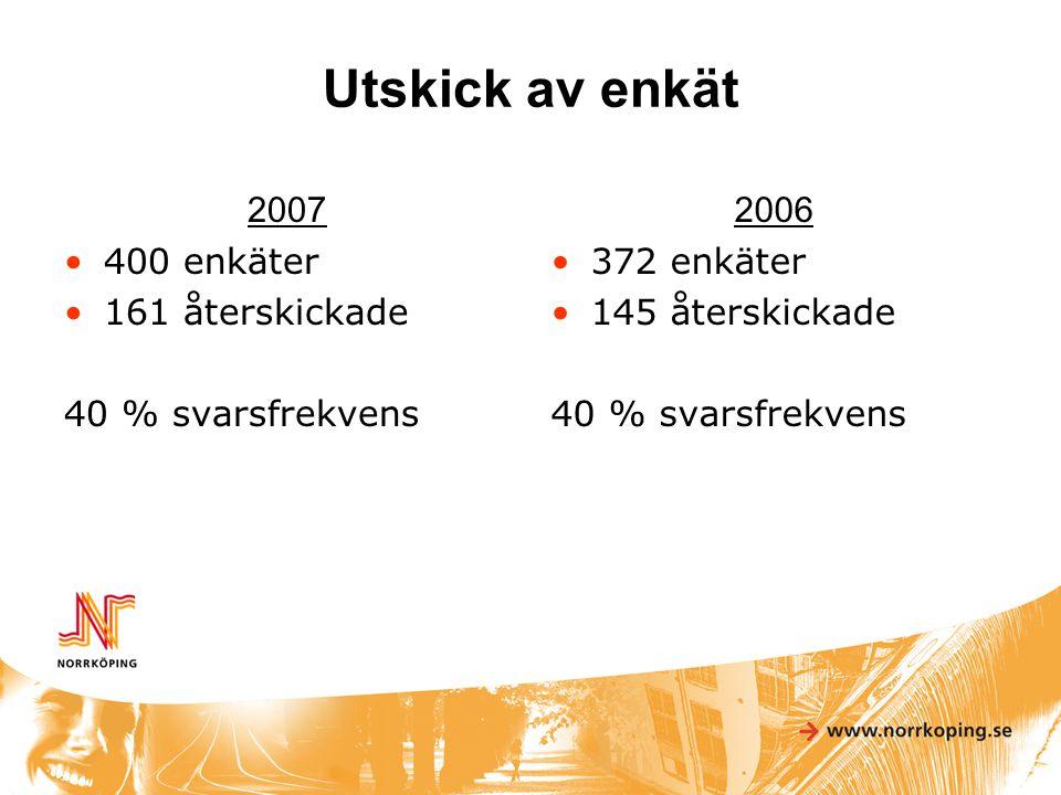 Utskick av enkät 2007 •400 enkäter •161 återskickade 40 % svarsfrekvens 2006 •372 enkäter •145 återskickade 40 % svarsfrekvens