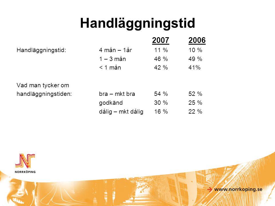 Tillgänglighet och bemötande 2007 Kontakt via telefon:lätt – mkt lätt42 % godkänt22 % svårt – mkt svårt36 % Bemötande:bra – mkt bra81 % godkänt16 % dåligt – mkt dåligt3 % 2006 Bygganm.