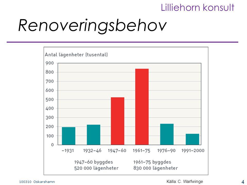 4 100310 Oskarshamn Lilliehorn konsult 4  Gruppens aktiviteter ska genom en samlad beställarkompetens leda till att energieffektiva system och produk
