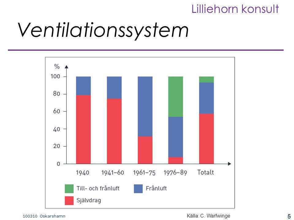 5 100310 Oskarshamn Lilliehorn konsult 5 Ventilationssystem Källa: C. Warfwinge