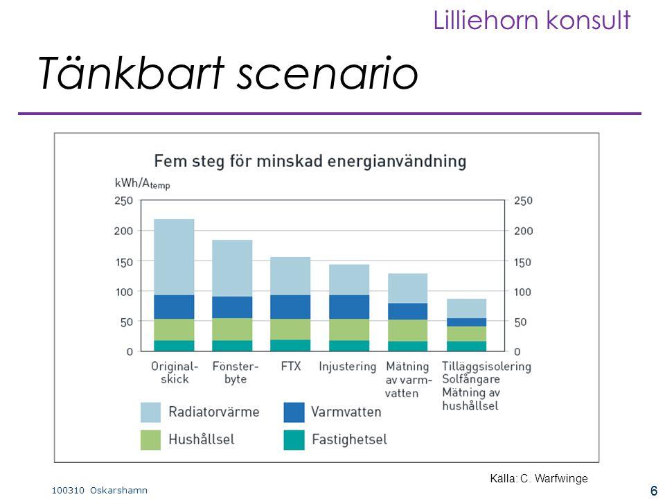 6 100310 Oskarshamn Lilliehorn konsult 6 Tänkbart scenario Källa: C. Warfwinge
