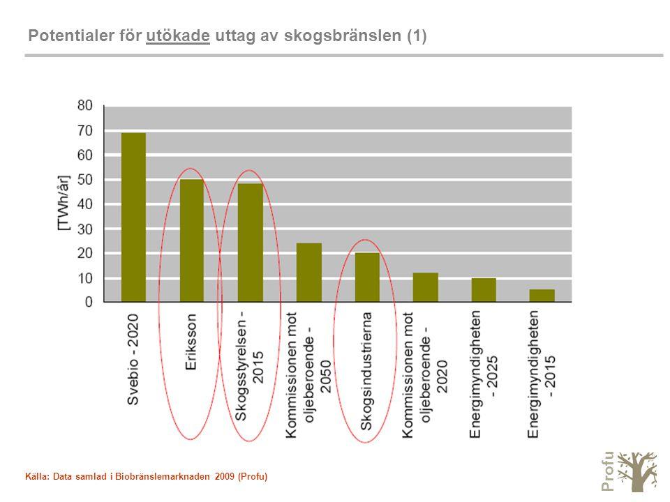 Profu Potentialer för utökade uttag av skogsbränslen (1) Källa: Data samlad i Biobränslemarknaden 2009 (Profu)