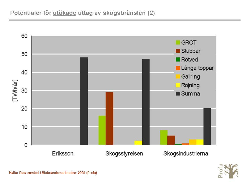 Profu Potentialer för utökade uttag av skogsbränslen (2) Källa: Data samlad i Biobränslemarknaden 2009 (Profu)