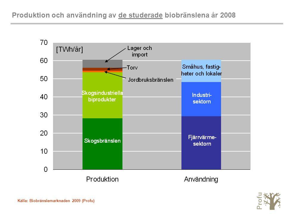 Profu Produktion och användning av de studerade biobränslena år 2008 Källa: Biobränslemarknaden 2009 (Profu)