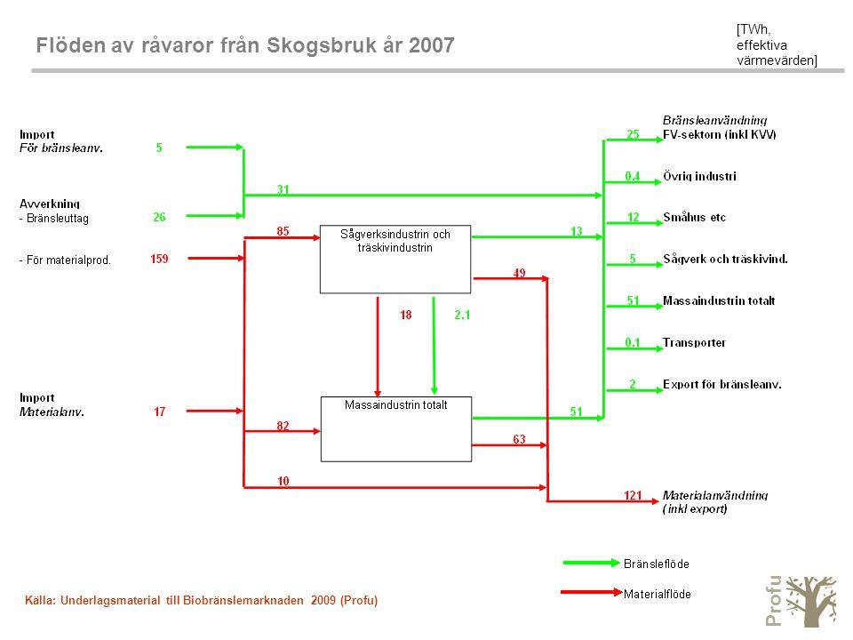 Profu Flöden av råvaror från Skogsbruk år 2007 [TWh, effektiva värmevärden] Källa: Underlagsmaterial till Biobränslemarknaden 2009 (Profu)