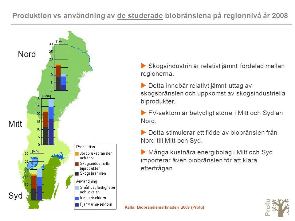 Profu Produktion vs användning av de studerade biobränslena på regionnivå år 2008  Skogsindustrin är relativt jämnt fördelad mellan regionerna.