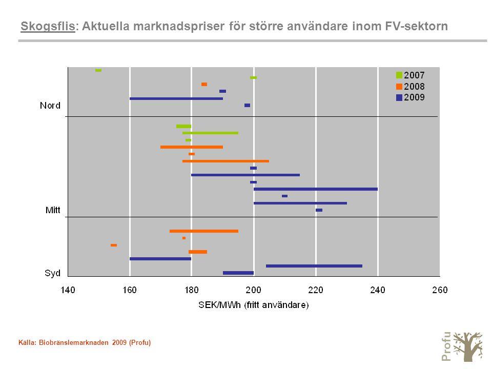 Profu Skogsflis: Aktuella marknadspriser för större användare inom FV-sektorn Källa: Biobränslemarknaden 2009 (Profu)