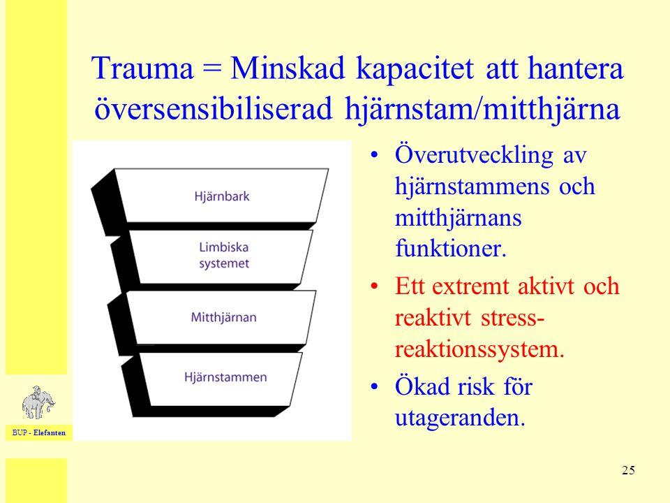 BUP - Elefanten 25 •Överutveckling av hjärnstammens och mitthjärnans funktioner. •Ett extremt aktivt och reaktivt stress- reaktionssystem. •Ökad risk