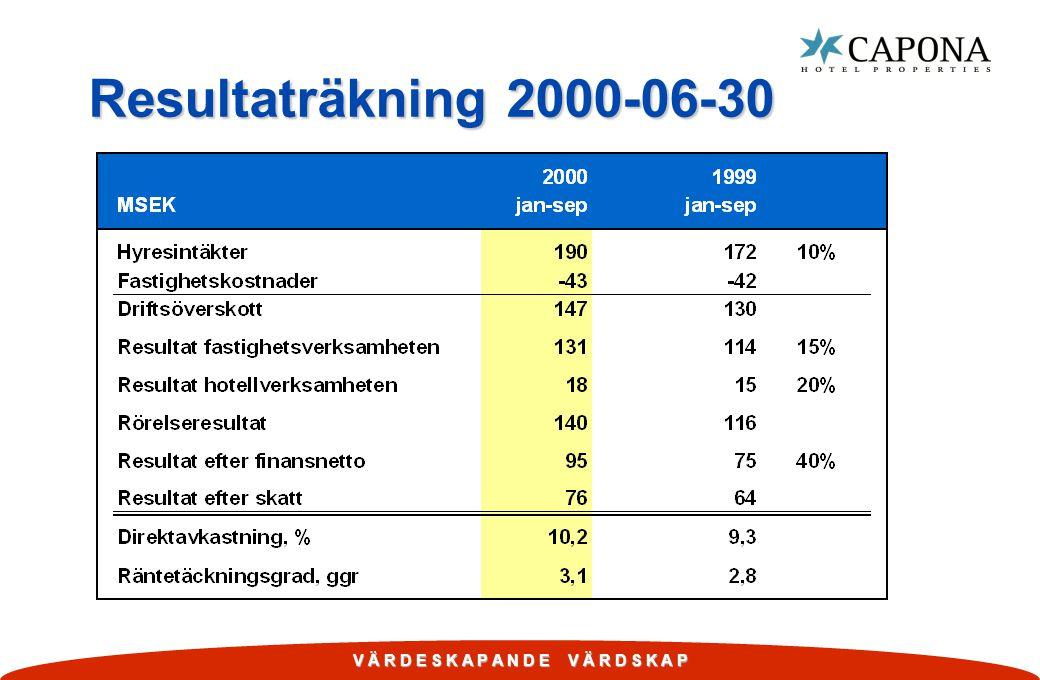 V Ä R D E S K A P A N D E V Ä R D S K A P Resultaträkning 2000-06-30