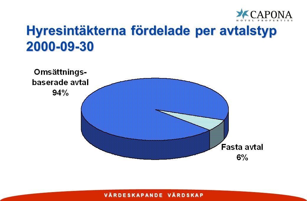 V Ä R D E S K A P A N D E V Ä R D S K A P Hyresintäkterna fördelade per avtalstyp 2000-09-30