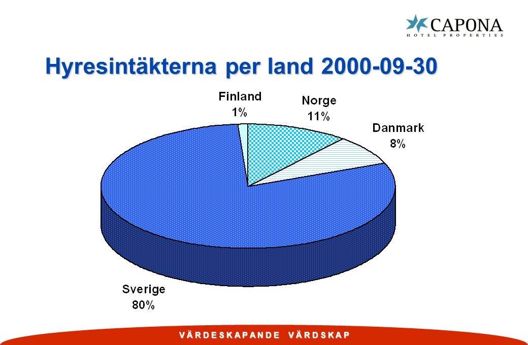V Ä R D E S K A P A N D E V Ä R D S K A P Hyresintäkterna per land 2000-09-30
