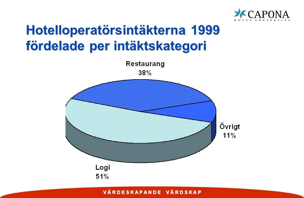 V Ä R D E S K A P A N D E V Ä R D S K A P Hotelloperatörsintäkterna 1999 fördelade per intäktskategori