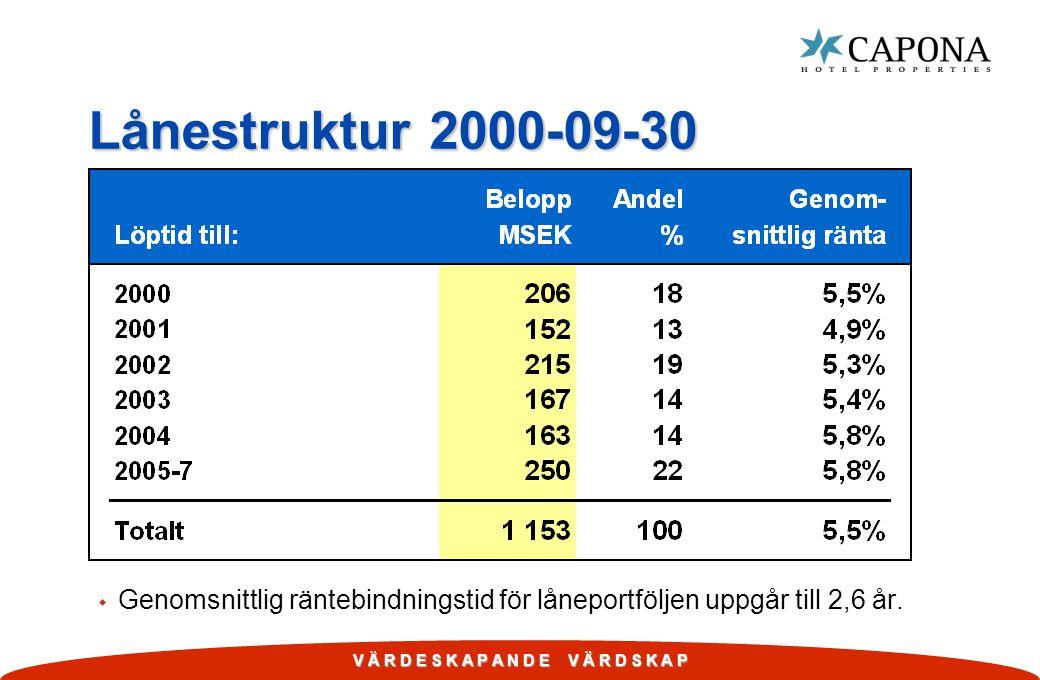 V Ä R D E S K A P A N D E V Ä R D S K A P Lånestruktur 2000-09-30 w Genomsnittlig räntebindningstid för låneportföljen uppgår till 2,6 år.