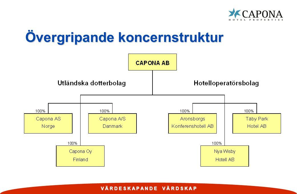 V Ä R D E S K A P A N D E V Ä R D S K A P Övergripande koncernstruktur