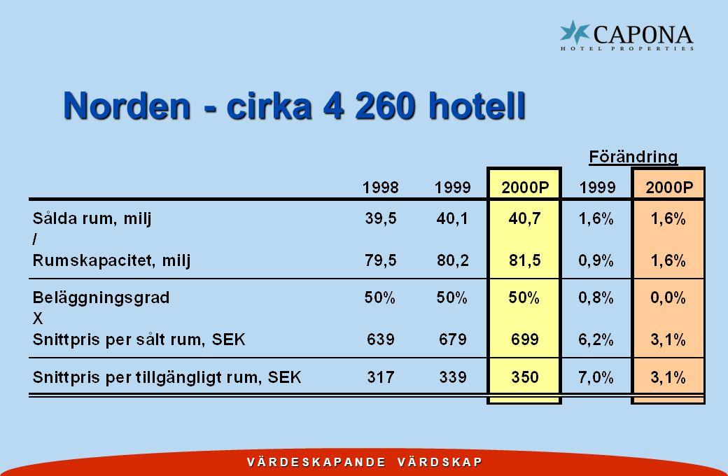V Ä R D E S K A P A N D E V Ä R D S K A P Norden - cirka 4 260 hotell