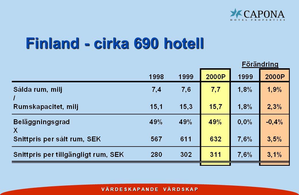 V Ä R D E S K A P A N D E V Ä R D S K A P Finland - cirka 690 hotell