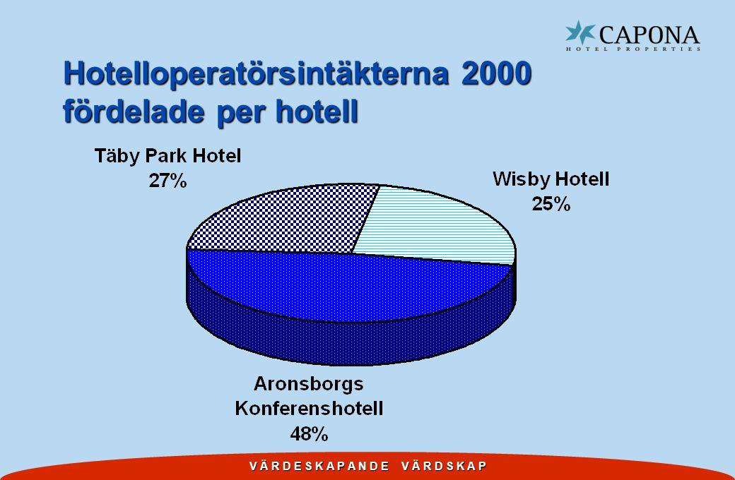 V Ä R D E S K A P A N D E V Ä R D S K A P Hotelloperatörsintäkterna 2000 fördelade per hotell