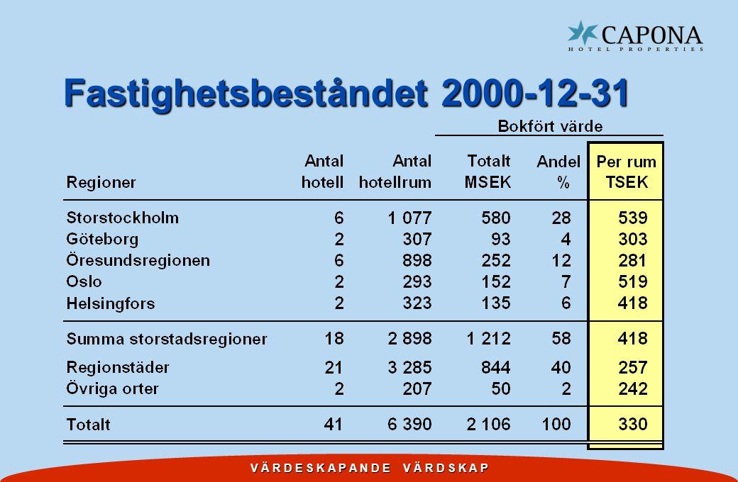 V Ä R D E S K A P A N D E V Ä R D S K A P Fastighetsbeståndet 2000-12-31