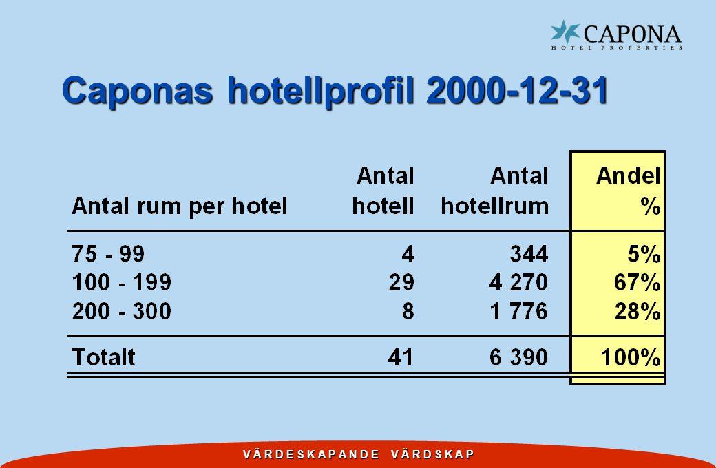 V Ä R D E S K A P A N D E V Ä R D S K A P Marknadsvärdering av fastighetsbeståndet 2000-12-31 w Utförd av Arthur Andersen GCF Real Estate.