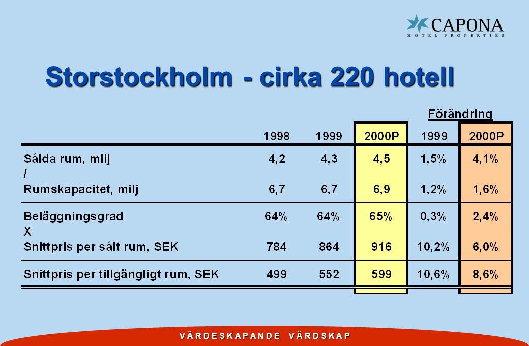 Storstockholm - cirka 220 hotell