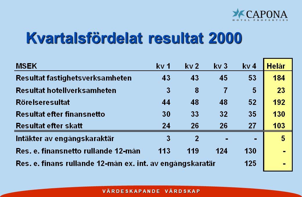 V Ä R D E S K A P A N D E V Ä R D S K A P Kvartalsfördelat resultat 2000