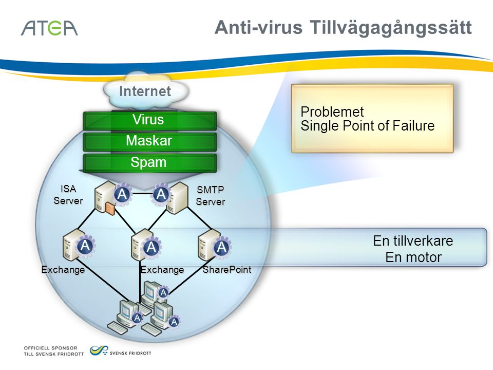 Problemet Single Point of Failure SharePoint ISA Server SMTP Server Internet Virus Anti-virus Tillvägagångssätt ExchangeExchange En tillverkare En mot