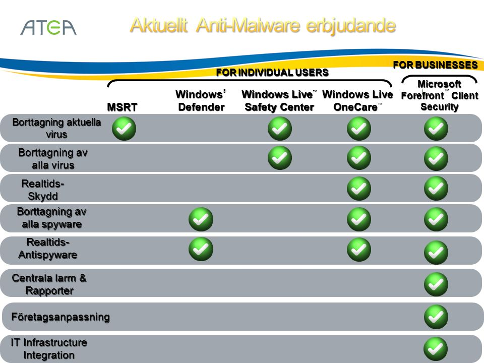 Borttagning aktuella virus Borttagning av alla virus Realtids- Skydd Borttagning av alla spyware Realtids- Antispyware Centrala larm & Rapporter Företagsanpassning Microsoft Forefront Client Forefront ™ ClientSecurity MSRT Windows Defender Windows ® Defender Windows Live Safety Center Windows Live ™ Safety Center Windows Live OneCare Windows Live OneCare ™ IT Infrastructure Integration FOR INDIVIDUAL USERS FOR BUSINESSES