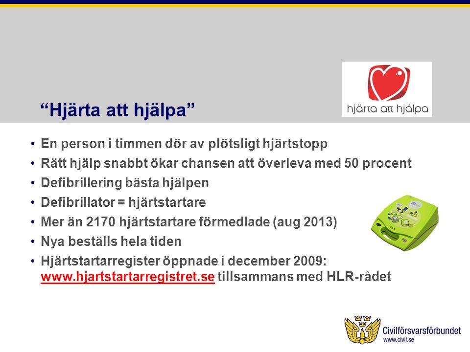 Hjärta att hjälpa •En person i timmen dör av plötsligt hjärtstopp •Rätt hjälp snabbt ökar chansen att överleva med 50 procent •Defibrillering bästa hjälpen •Defibrillator = hjärtstartare •Mer än 2170 hjärtstartare förmedlade (aug 2013) •Nya beställs hela tiden •Hjärtstartarregister öppnade i december 2009: www.hjartstartarregistret.se tillsammans med HLR-rådet www.hjartstartarregistret.se