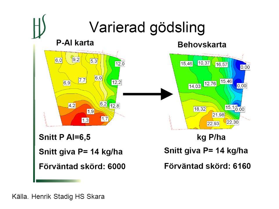 Källa. Henrik Stadig HS Skara