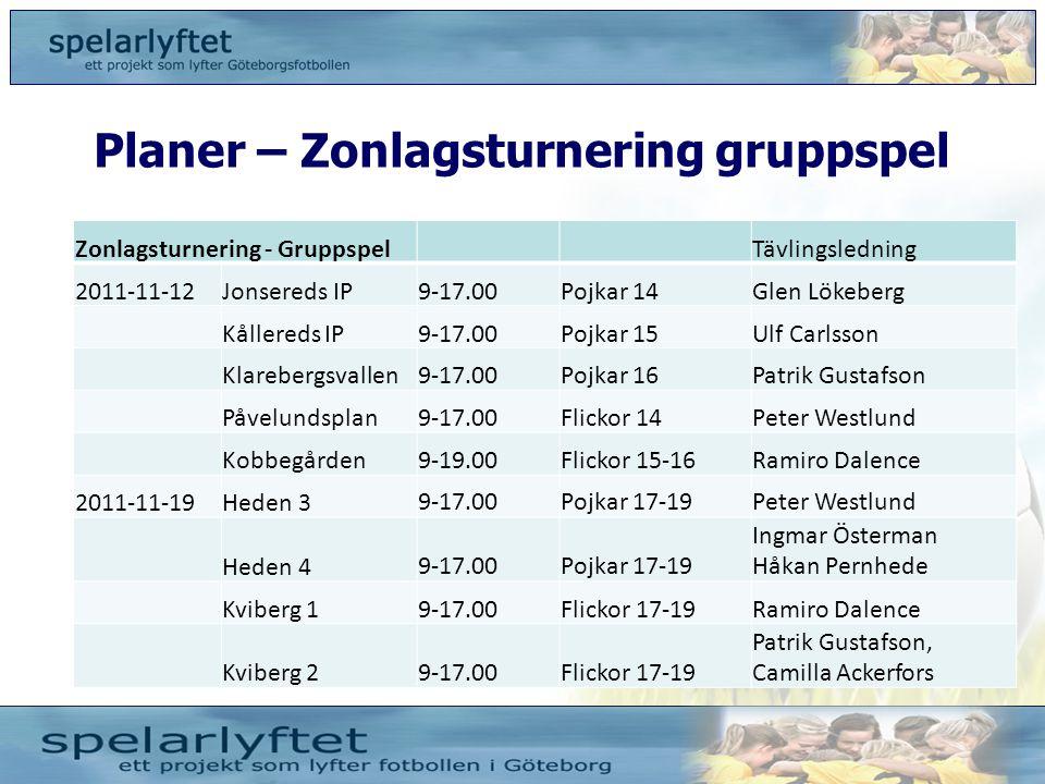 Planer – Zonlagsturnering gruppspel Zonlagsturnering - GruppspelTävlingsledning 2011-11-12Jonsereds IP9-17.00Pojkar 14Glen Lökeberg Kållereds IP9-17.0