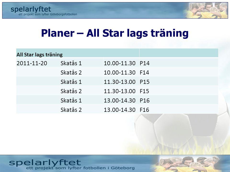 Planer – All Star lags träning All Star lags träning 2011-11-20Skatås 110.00-11.30P14 Skatås 210.00-11.30F14 Skatås 111.30-13.00P15 Skatås 211.30-13.0