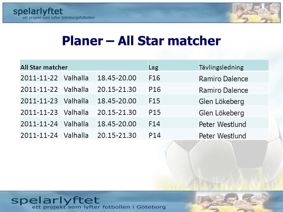 Planer – All Star matcher All Star matcherLagTävlingsledning 2011-11-22Valhalla18.45-20.00F16 Ramiro Dalence 2011-11-22Valhalla20.15-21.30P16 Ramiro D