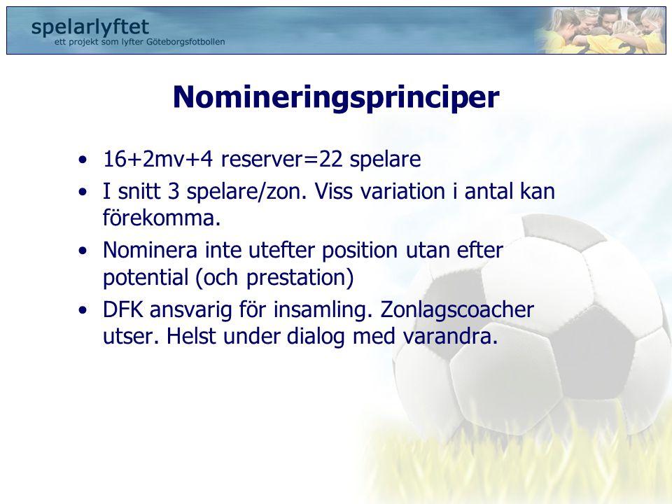 Nomineringsprinciper •16+2mv+4 reserver=22 spelare •I snitt 3 spelare/zon. Viss variation i antal kan förekomma. •Nominera inte utefter position utan