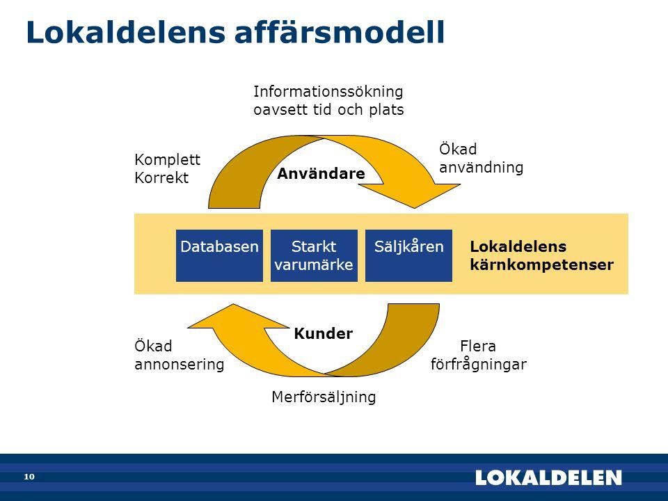 10 Lokaldelens affärsmodell DatabasenStarkt varumärke Säljkåren Användare Kunder Lokaldelens kärnkompetenser Komplett Korrekt Ökad användning Flera fö