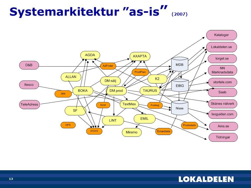 """13 Systemarkitektur """"as-is """" (2007)"""