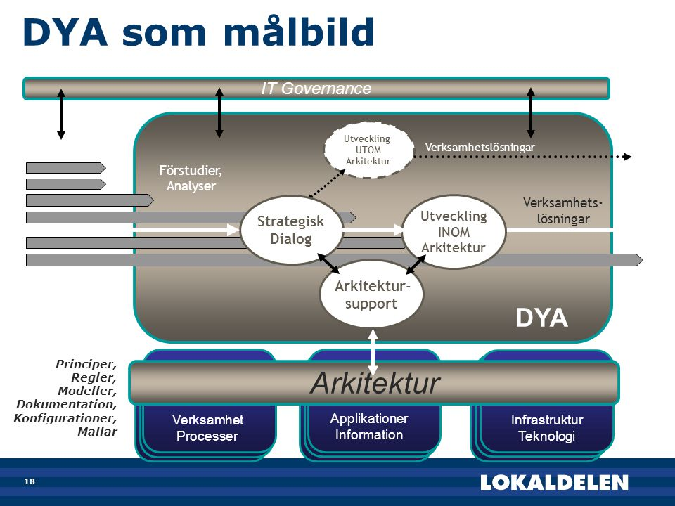 18 DYA som målbild DYA Förstudier, Analyser Verksamhets- lösningar Utveckling UTOM Arkitektur Verksamhetslösningar IT Governance Arkitektur Verksamhet