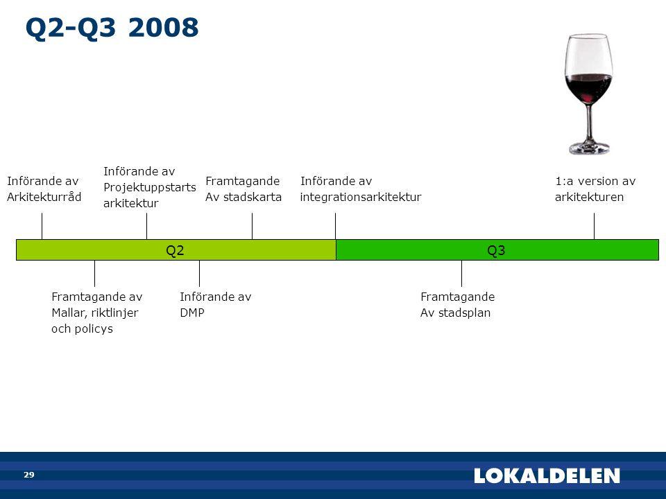 29 Q2-Q3 2008 Införande av Arkitekturråd Införande av Projektuppstarts arkitektur Införande av integrationsarkitektur Införande av DMP Framtagande Av